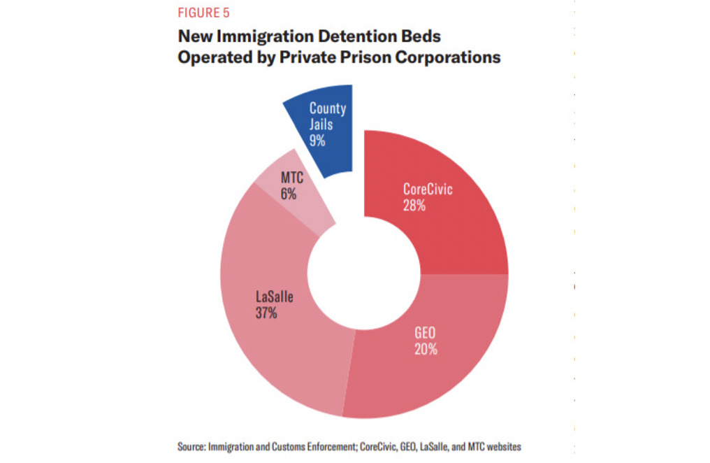 """New Immigration Detention Beds Operated by Private Prison Companies Diagram, (Human Rights Watch, American Civil Liberties Union, and National Immigrant Justice Centre, """"Justice-Free Zones: U.S. Immigration Detention Under the Trump Administration,"""" April 2020, https://www.hrw.org/sites/default/files/supporting_resources/justice_free_zones_immigrant_detention.pdf)"""